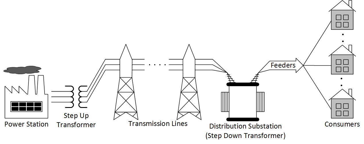 electrical distribution feeder analysis What is difference between a feeder and transmission line feeder is an electrical distribution what is the difference between a feeder and an incomer in a.